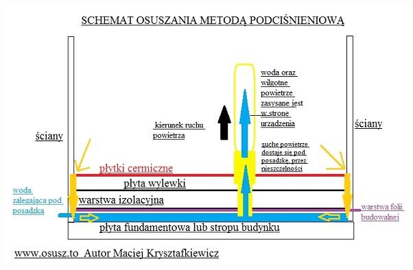 Schemat osuszania podposadzkowego metodą podciśnieniową